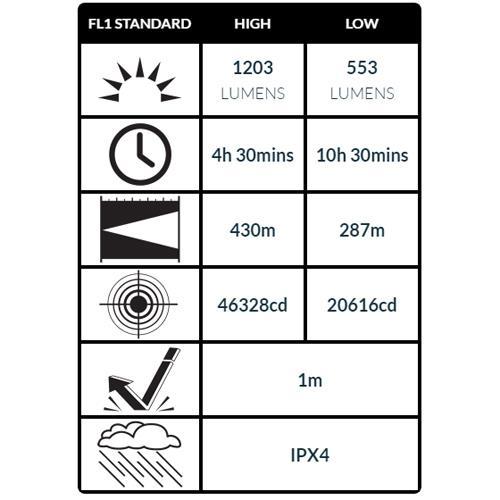 1203 Lumen & 430 Meter Leuchtweite