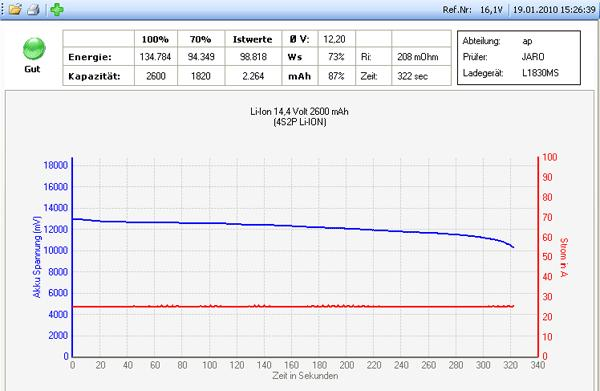 Entladediagramm Li-Ion Akku BF-M8-801-UCP1