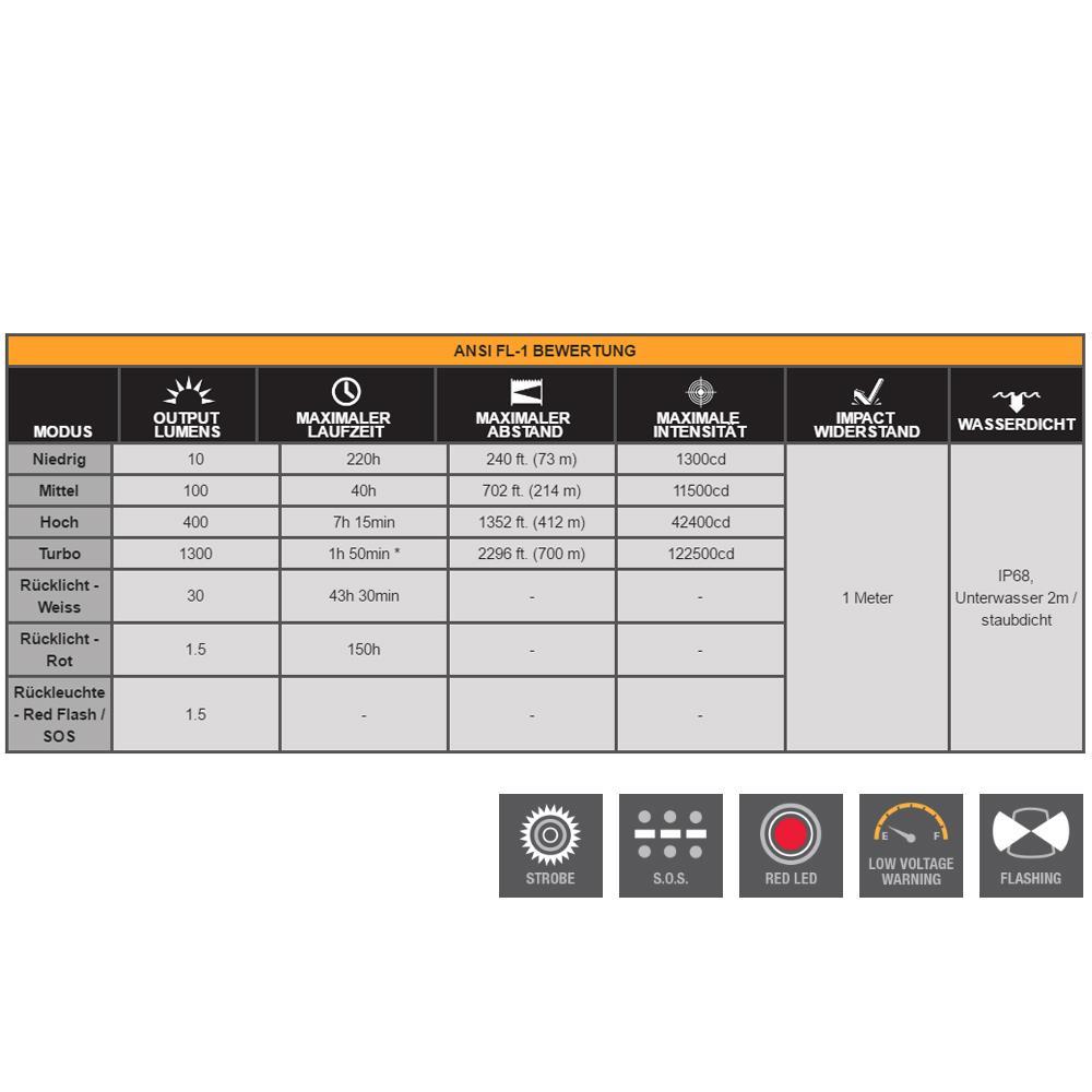 Fenix TK 47 Lumen und Laufzeit Übersicht