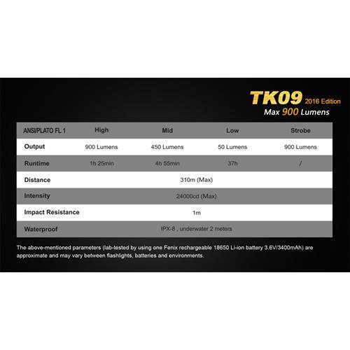 Fenix TK09 LED-Taschenlampe fokussierbar