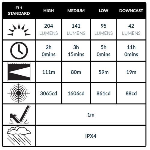 Peli 2760 LED Kopfleuchte schwarz