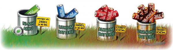 batterie-sondermuell-pro-40wh-112