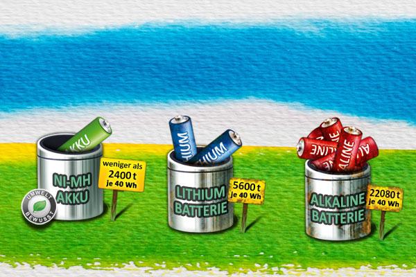Neue Statistik vergleicht Batterie-Systeme auf Preis-Leistung